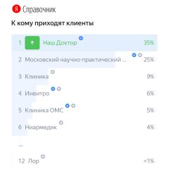 № 1 по посещаемости в Москве